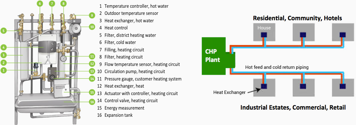 district-heating | Carbon Sole